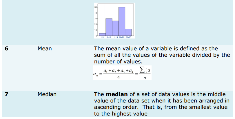 Statistics Formulas for Class 9 Q5