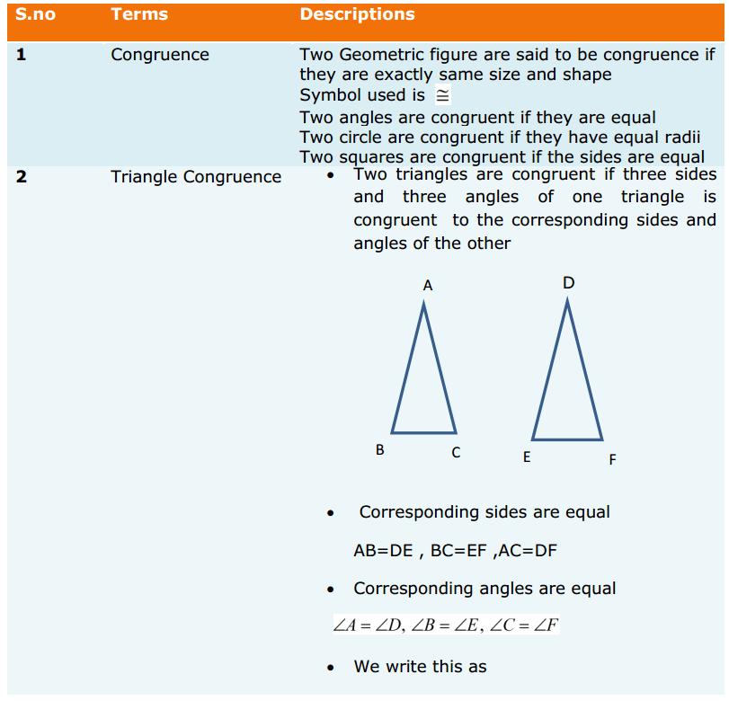 Triangles Formulas for Class 9 Q1