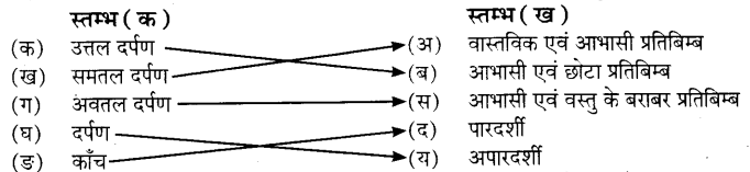 UP Board Solutions for Class 7 Science Chapter 16प्रकाश 3