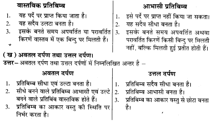 UP Board Solutions for Class 7 Science Chapter 16प्रकाश 6