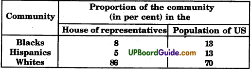 UP Board Solutions for Class 9 Social Science Civics Chapter 3 Constitutional Design - 1
