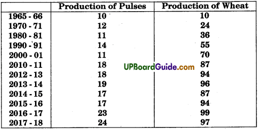 UP Board Solutions for Class 9 Social Science Economics Chapter 1 The Story of Village Palampur - 6