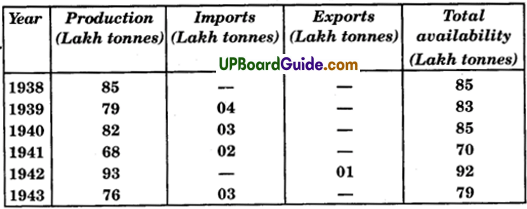 UP Board Solutions for Class 9 Social Science Economics Chapter 4 Food Security in India - 1