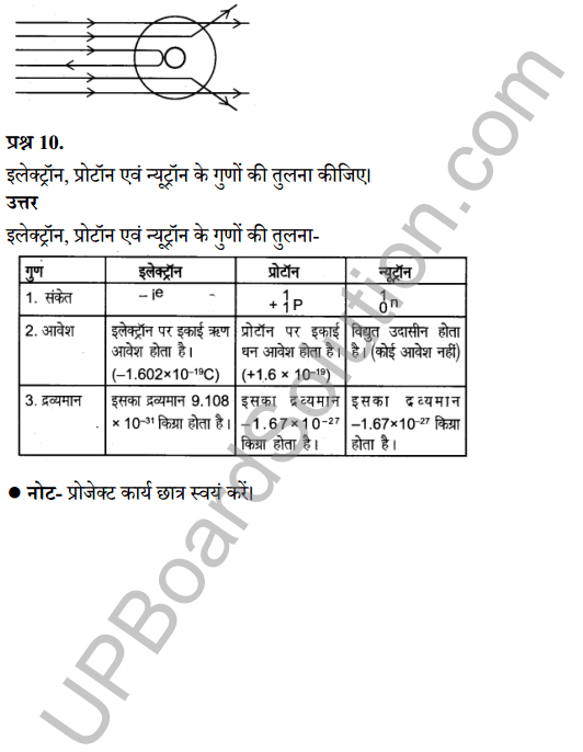 UP Board Class 8 Science Solutions Chapter 3परमाणु की संरचना 5