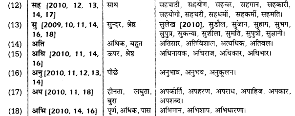 UP Board Solutions for Class 10 Hindi उपसर्ग img-1