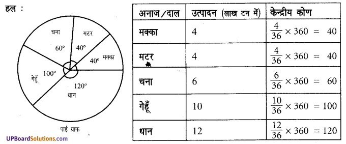 Class 7 Math UP Board Solution Chapter 3 साँख्यिकी