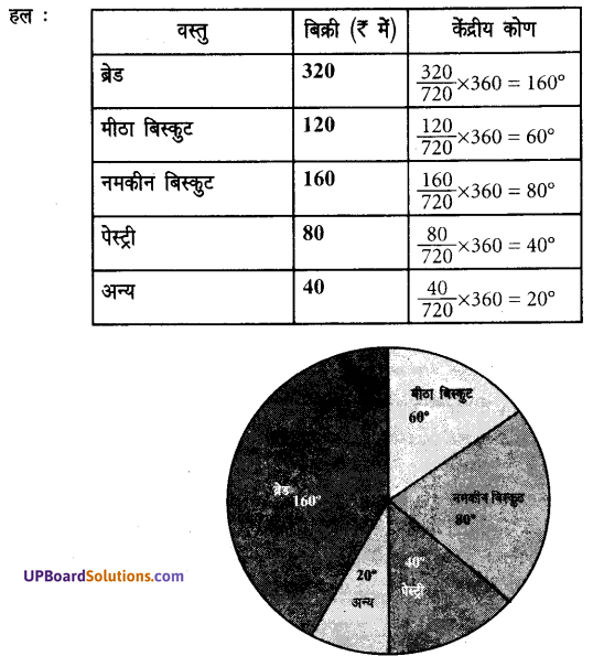 UP Board Solution For Class 7th Chapter 3 साँख्यिकी