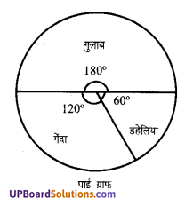 Sankhyiki Class 7 UP Board Maths Chapter 3