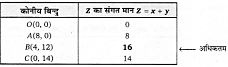 UP Board Solutions for Class 12 Maths Chapter 12 Linear Programming image 28