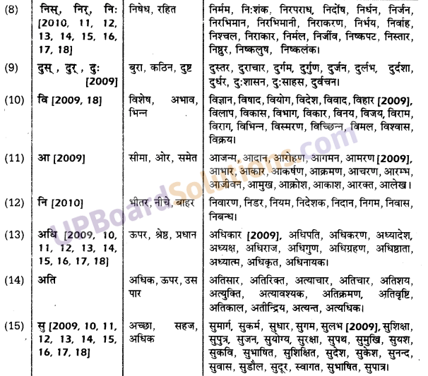 UP Board Solutions for Class 10 Hindi उपसर्ग img-3