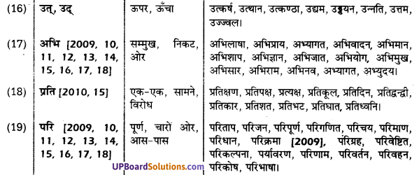 UP Board Solutions for Class 10 Hindi उपसर्ग img-4