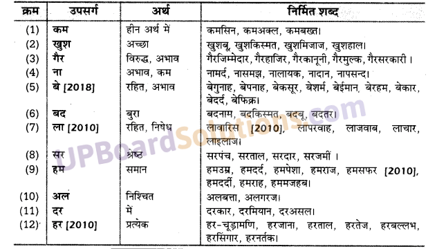 UP Board Solutions for Class 10 Hindi उपसर्ग img-8