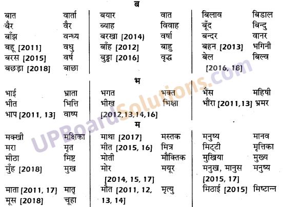 UP Board Solutions for Class 10 Hindi तत्सम शब्द img-5