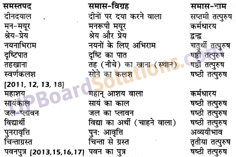 UP Board Solutions for Class 10 Hindi समास img-20