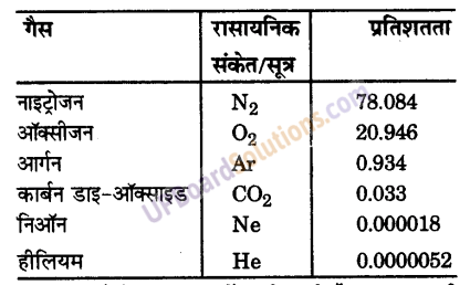 UP Board Solutions for Class 9 Science Chapter 14 Natural Resources