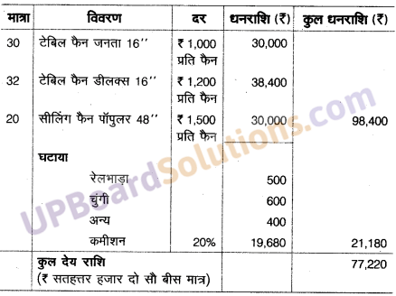 UP Board Solutions for Class 10 Commerce Chapter 13 बीजक एवं विक्रय विवरण