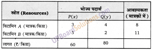 UP Board Solutions for Class 12 Maths Chapter 12 Linear Programming image 20