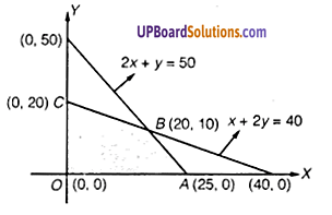 UP Board Solutions for Class 12 Maths Chapter 12 Linear Programming image 24