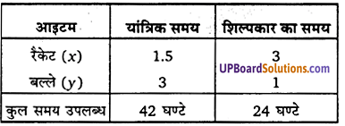 UP Board Solutions for Class 12 Maths Chapter 12 Linear Programming image 26