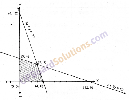 UP Board Solutions for Class 12 Maths Chapter 12 Linear Programming image 30