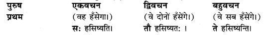Sanskrit Anuvad Ke Niyam UP Board Class 10 Hindi