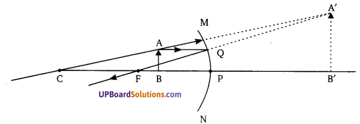 UP Board Solutions for Class 10 Science Chapter 10 Light Reflection and Refraction img-10