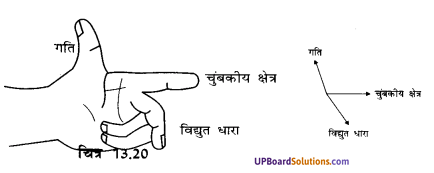 UP Board Solutions for Class 10 Science Chapter 13 Magnetic Effects of Electric Current img-5