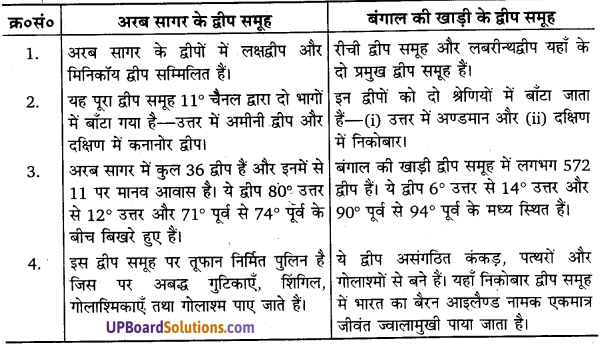UP Board Solutions for Class 11 Geography Indian Physical Environment Chapter 2Structure and Physiography (संरचना तथा भू-आकृति विज्ञान) img 1