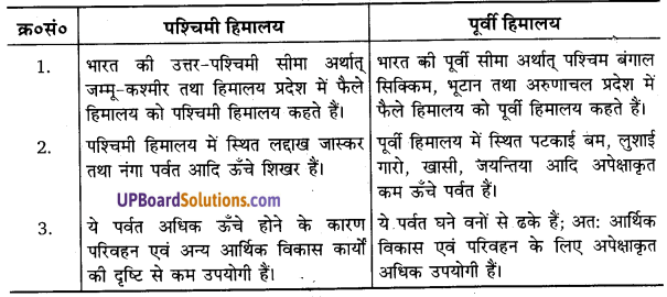 UP Board Solutions for Class 11 Geography Indian Physical Environment Chapter 2Structure and Physiography (संरचना तथा भू-आकृति विज्ञान) img 3