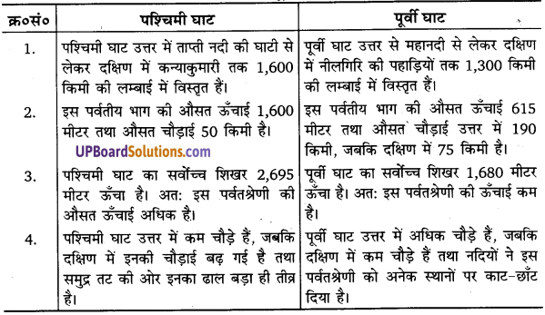 UP Board Solutions for Class 11 Geography Indian Physical Environment Chapter 2Structure and Physiography (संरचना तथा भू-आकृति विज्ञान) img 4