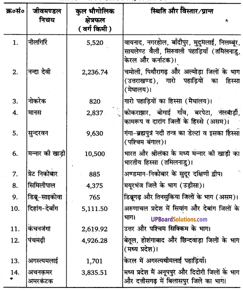 UP Board Solutions for Class 11 Geography Indian Physical Environment Chapter 5 Natural Vegetation(प्राकृतिक वनस्पति) img 3