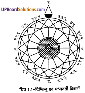 UP Board Solutions for Class 11 Geography Practical Work in Geography Chapter 1 Introduction to Maps(मानचित्र का परिचय) img 2