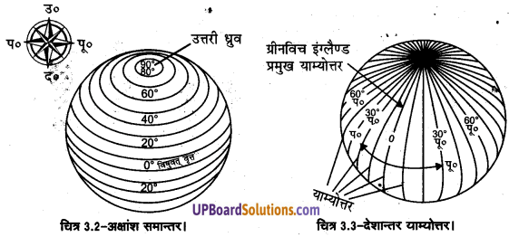 UP Board Solutions for Class 11 Geography Practical Work in Geography Chapter 3 Latitude, Longitude and Time(अक्षांश, देशांतर और समय) img 4