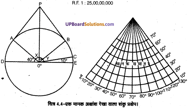 UP Board Solutions for Class 11 Geography Practical Work in Geography Chapter 4 Map Projections(मानचित्र प्रक्षेप) img 6 (1)