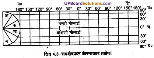 UP Board Solutions for Class 11 Geography Practical Work in Geography Chapter 4 Map Projections(मानचित्र प्रक्षेप) img 6 (7)
