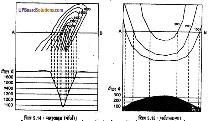 UP Board Solutions for Class 11 Geography Practical Work in Geography Chapter 5 Topographical Maps(स्थलाकृतिक मानचित्र) img 13