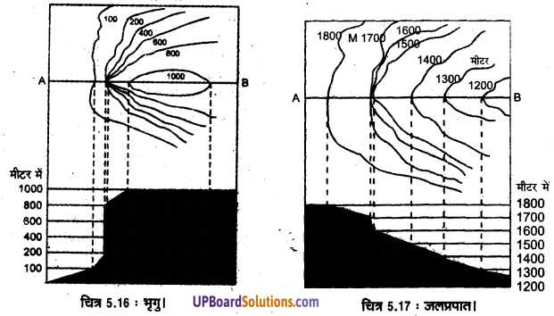 UP Board Solutions for Class 11 Geography Practical Work in Geography Chapter 5 Topographical Maps(स्थलाकृतिक मानचित्र) img 14
