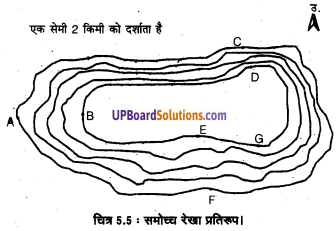 UP Board Solutions for Class 11 Geography Practical Work in Geography Chapter 5 Topographical Maps(स्थलाकृतिक मानचित्र) img 6