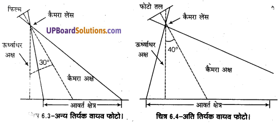 UP Board Solutions for Class 11 Geography Practical Work in Geography Chapter 6 Introduction to Aerial Photographs(वायव फोटो का परिचय) img 3