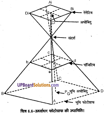 UP Board Solutions for Class 11 Geography Practical Work in Geography Chapter 6 Introduction to Aerial Photographs(वायव फोटो का परिचय) img 5