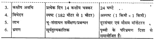 UP Board Solutions for Class 11 Geography Practical Work in Geography Chapter 7 Introduction to Remote Sensing(सुदूर संवेदन का परिचय) img 2
