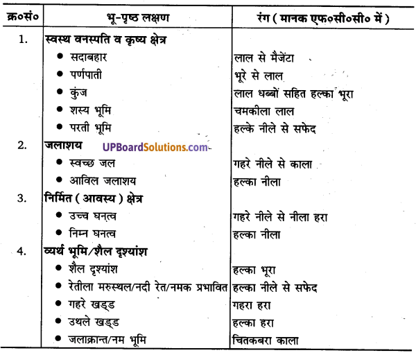 UP Board Solutions for Class 11 Geography Practical Work in Geography Chapter 7 Introduction to Remote Sensing(सुदूर संवेदन का परिचय) img 9