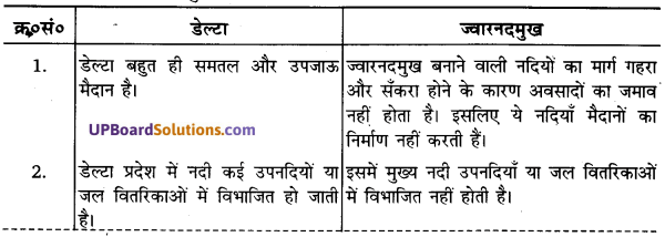 UP Board Solutions for Class 11Geography Indian Physical Environment Chapter 3 Drainage System (अपवाह तंत्र) img 4