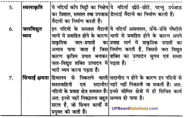 UP Board Solutions for Class 11Geography Indian Physical Environment Chapter 3 Drainage System (अपवाह तंत्र) img 7