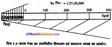 UP Board Solutions for Class 11Geography Practical Work in Geography Chapter 2 Map Scale(मानचित्र मापनी) img 7