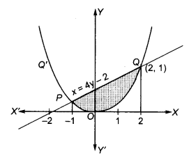 UP Board Solutions for Class 12 Maths Chapter 8 Application of Integrals image 14