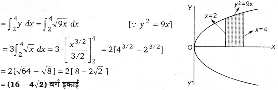 UP Board Solutions for Class 12 Maths Chapter 8 Application of Integrals image 2