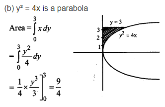 UP Board Solutions for Class 12 Maths Chapter 8 Application of Integrals image 21
