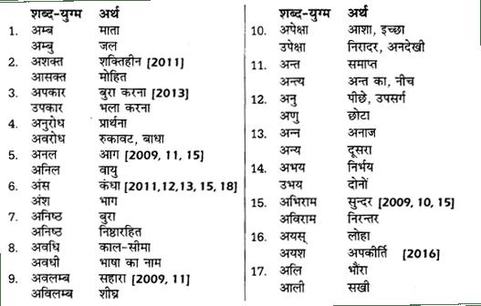 शब्दों में सूक्ष्म अंतर UP Board Solutions For Class 12 Samanya Hindi