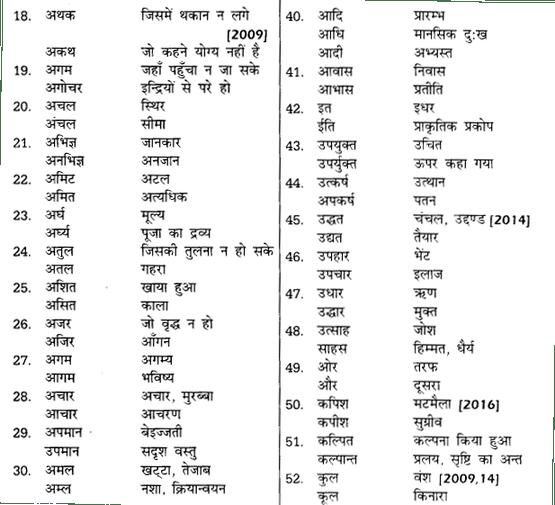 शब्द युग्म Examples UP Board Solutions For Class 12 Samanya Hindi